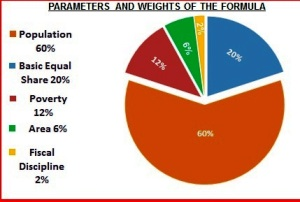 cra's parameters-and-weights-of-the-county equitable share formula